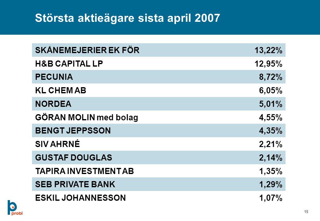 15 Största aktieägare sista april 2007 SKÅNEMEJERIER EK FÖR13,22% H&B CAPITAL LP12,95% PECUNIA8,72% KL CHEM AB6,05% NORDEA5,01% GÖRAN MOLIN med bolag4,55% BENGT JEPPSSON4,35% SIV AHRNÉ2,21% GUSTAF DOUGLAS2,14% TAPIRA INVESTMENT AB1,35% SEB PRIVATE BANK1,29% ESKIL JOHANNESSON1,07%