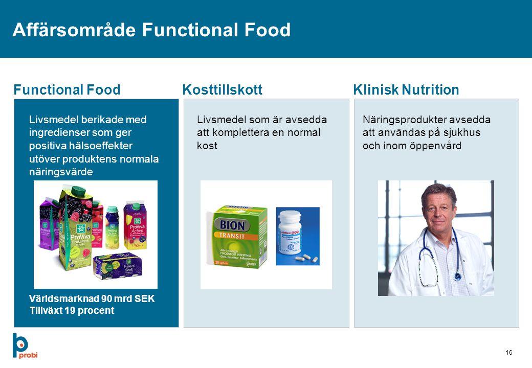 16 Affärsområde Functional Food Functional FoodKosttillskottKlinisk Nutrition Livsmedel berikade med ingredienser som ger positiva hälsoeffekter utöver produktens normala näringsvärde Livsmedel som är avsedda att komplettera en normal kost Näringsprodukter avsedda att användas på sjukhus och inom öppenvård Världsmarknad 90 mrd SEK Tillväxt 19 procent