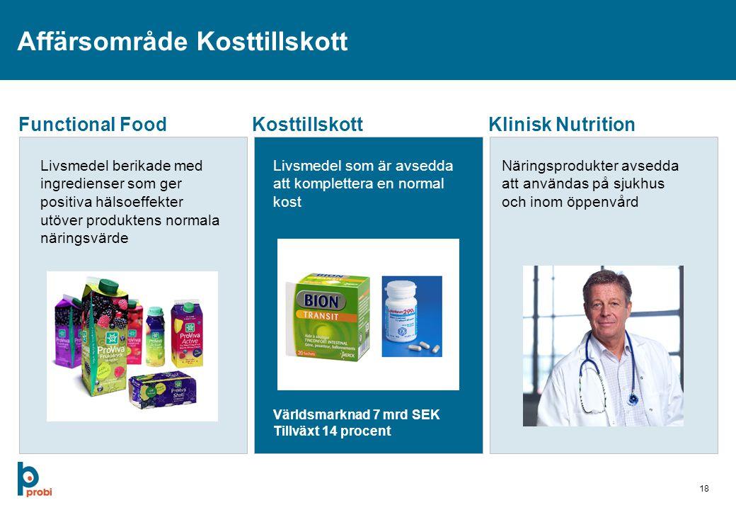 18 Affärsområde Kosttillskott Functional FoodKosttillskottKlinisk Nutrition Livsmedel berikade med ingredienser som ger positiva hälsoeffekter utöver produktens normala näringsvärde Livsmedel som är avsedda att komplettera en normal kost Näringsprodukter avsedda att användas på sjukhus och inom öppenvård Världsmarknad 7 mrd SEK Tillväxt 14 procent