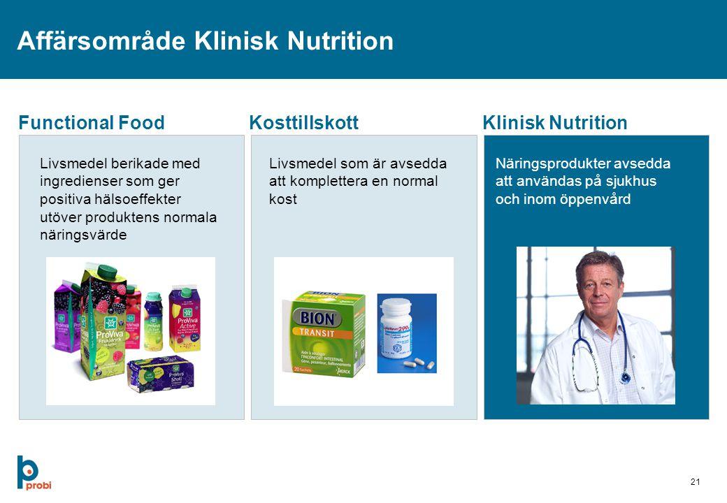 21 Affärsområde Klinisk Nutrition Functional FoodKosttillskottKlinisk Nutrition Livsmedel berikade med ingredienser som ger positiva hälsoeffekter utöver produktens normala näringsvärde Livsmedel som är avsedda att komplettera en normal kost Näringsprodukter avsedda att användas på sjukhus och inom öppenvård
