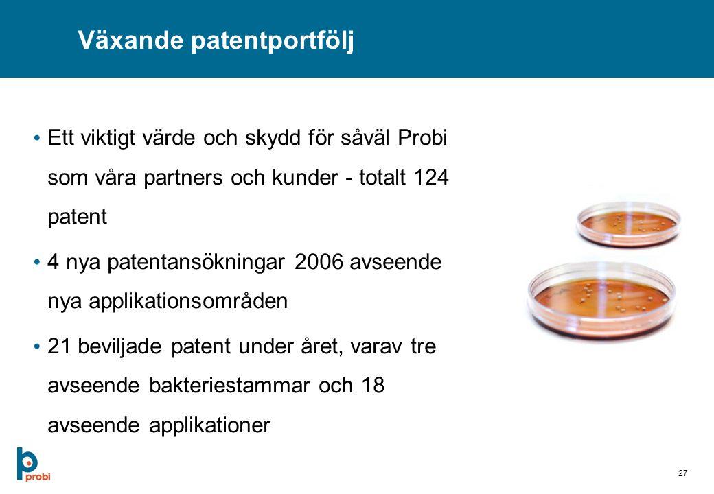 27 Växande patentportfölj Ett viktigt värde och skydd för såväl Probi som våra partners och kunder - totalt 124 patent 4 nya patentansökningar 2006 avseende nya applikationsområden 21 beviljade patent under året, varav tre avseende bakteriestammar och 18 avseende applikationer