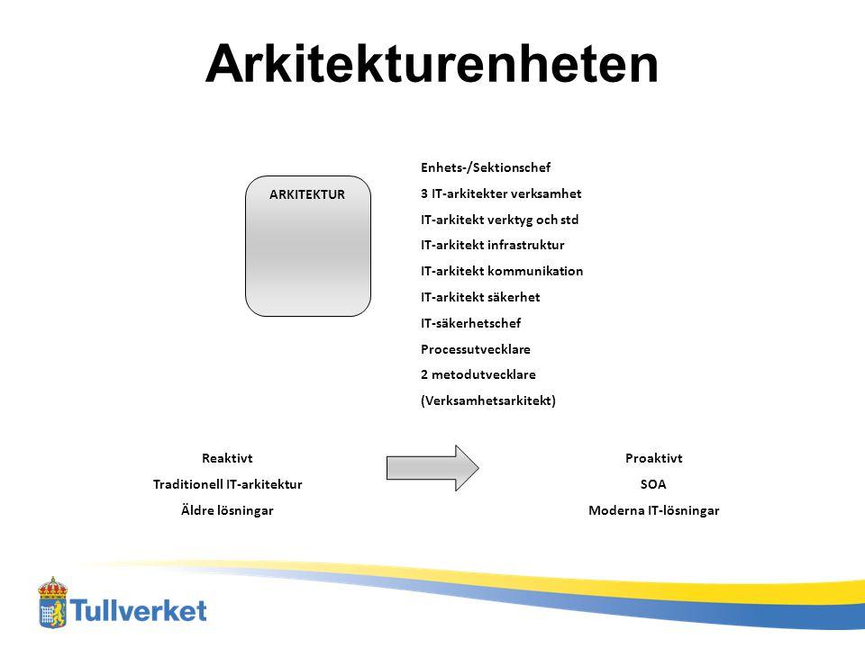 Framtida läge, 2013+ Urval Kontroll & Resultat GP/Presentation Nytt IT-stöd för ärendehantering Imp Exp Tr (NCTS) Imp Exp Tr (NCTS) Beg.