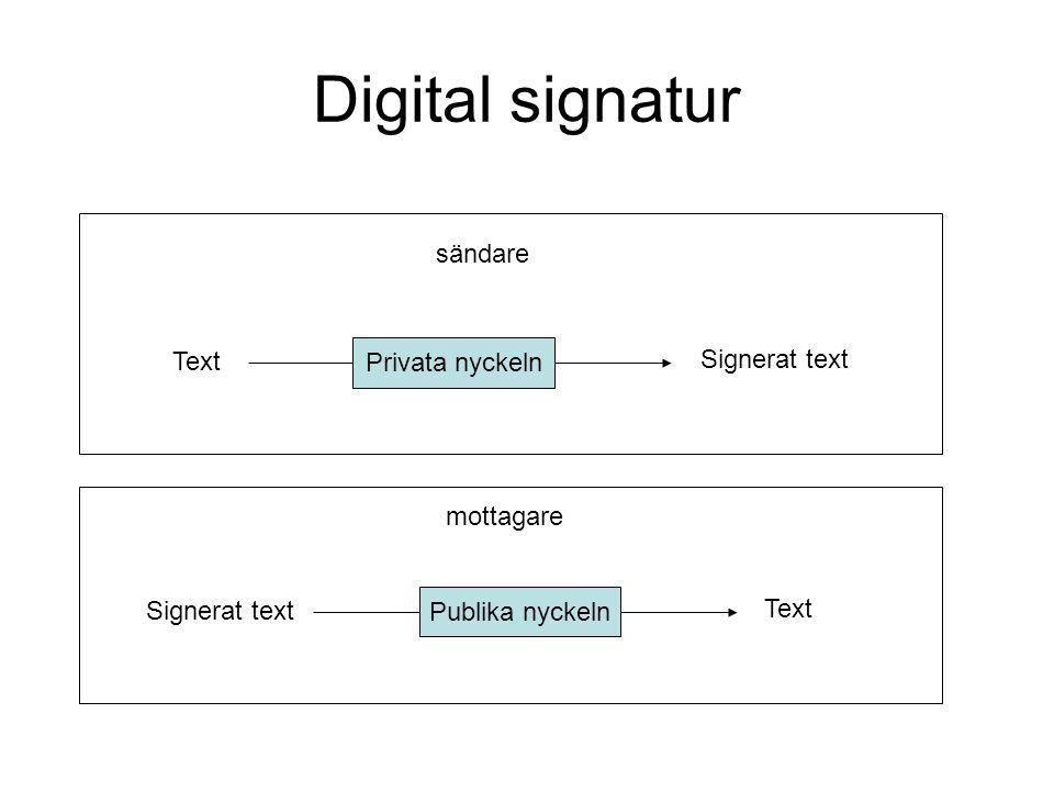 Digital signatur Text Privata nyckeln Signerat text Text Publika nyckeln Signerat text sändare mottagare