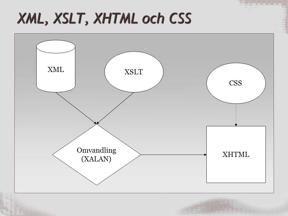 XML, XSLT, XHTML och CSS XML XSLT CSS XHTML Omvandling (XALAN)