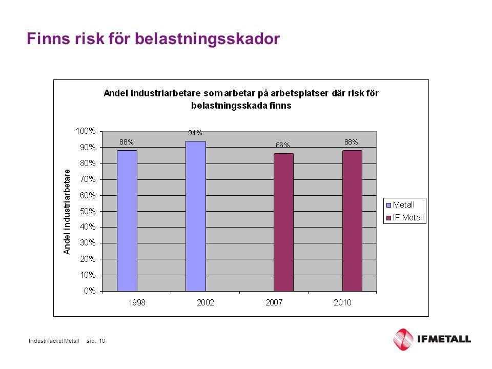 Industrifacket Metall sid. 10 Finns risk för belastningsskador