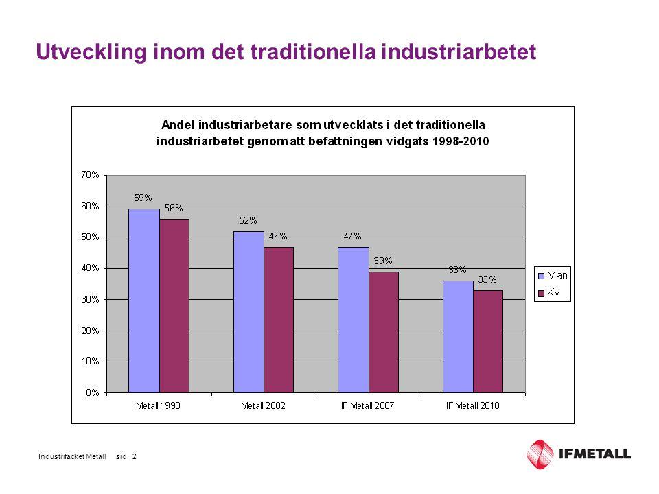 Industrifacket Metall sid. 2 Utveckling inom det traditionella industriarbetet