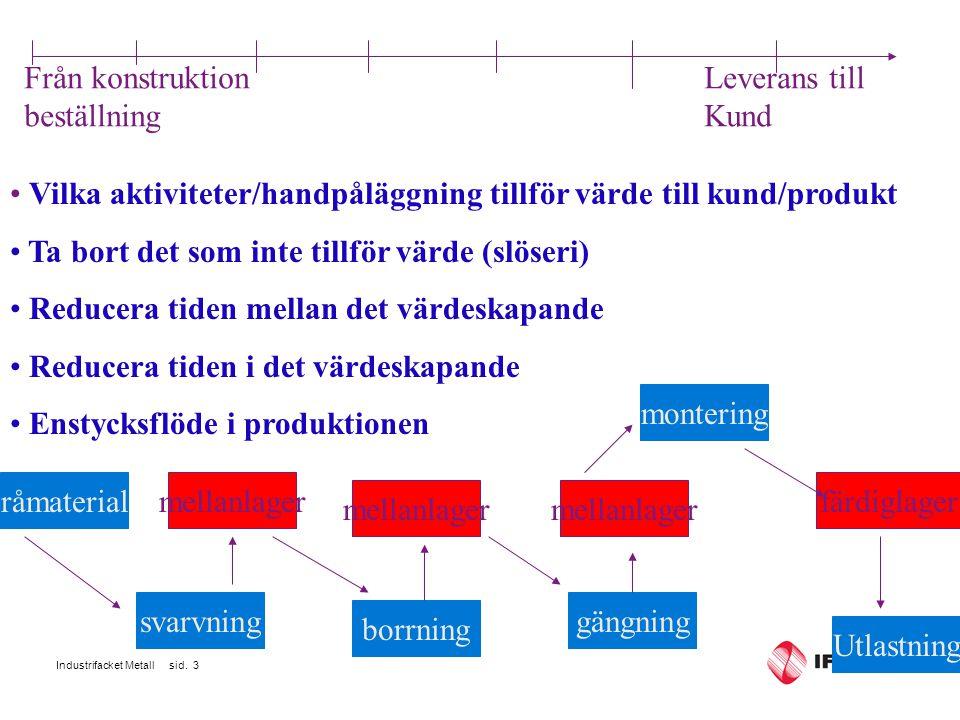 Industrifacket Metall sid.4 Takttid Synkronisera tillverkningstakten med försäljningstakten.