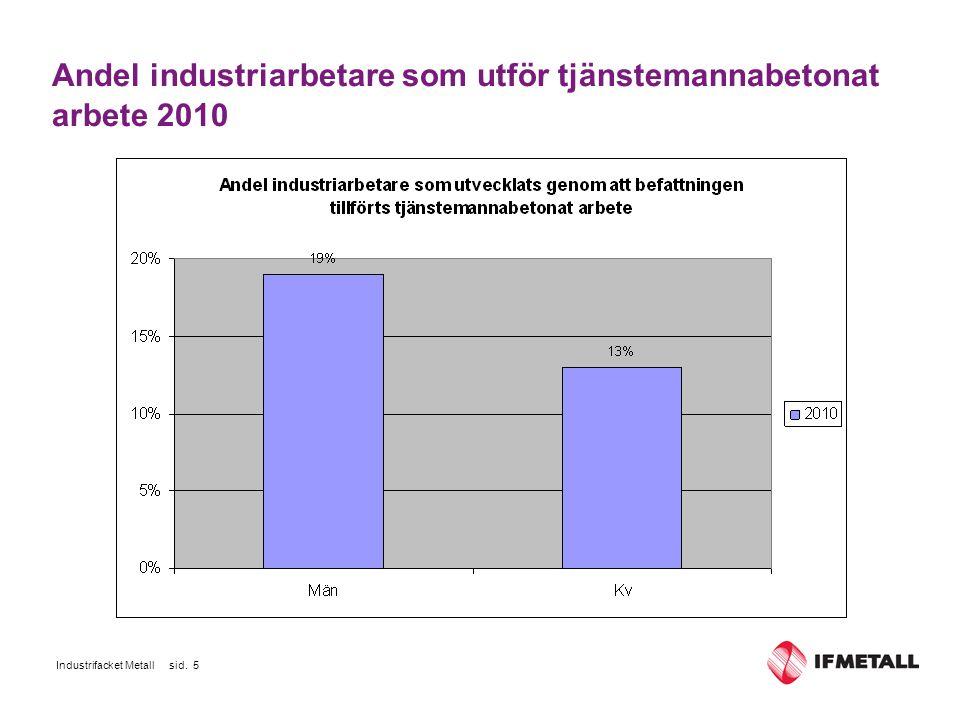 Industrifacket Metall sid. 16 Utveckling av olika lönedelar