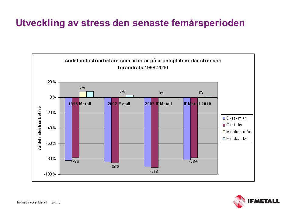 Industrifacket Metall sid. 8 Utveckling av stress den senaste femårsperioden