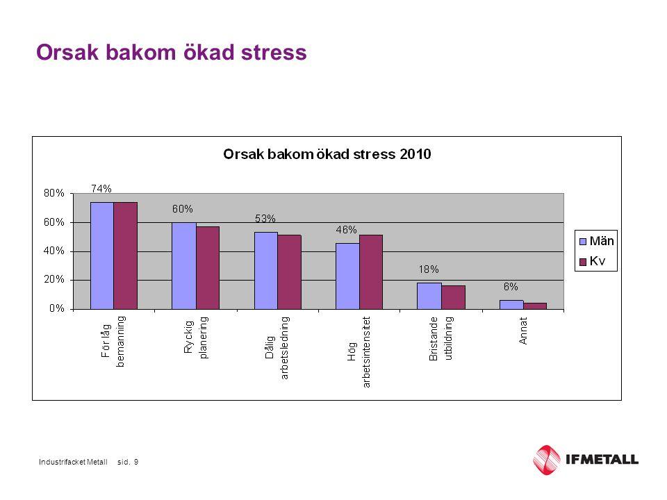 Industrifacket Metall sid. 9 Orsak bakom ökad stress