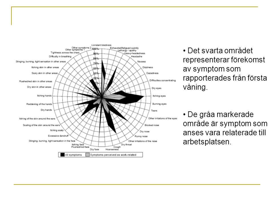 Det svarta området representerar förekomst av symptom som rapporterades från första våning. De gråa markerade område är symptom som anses vara relater