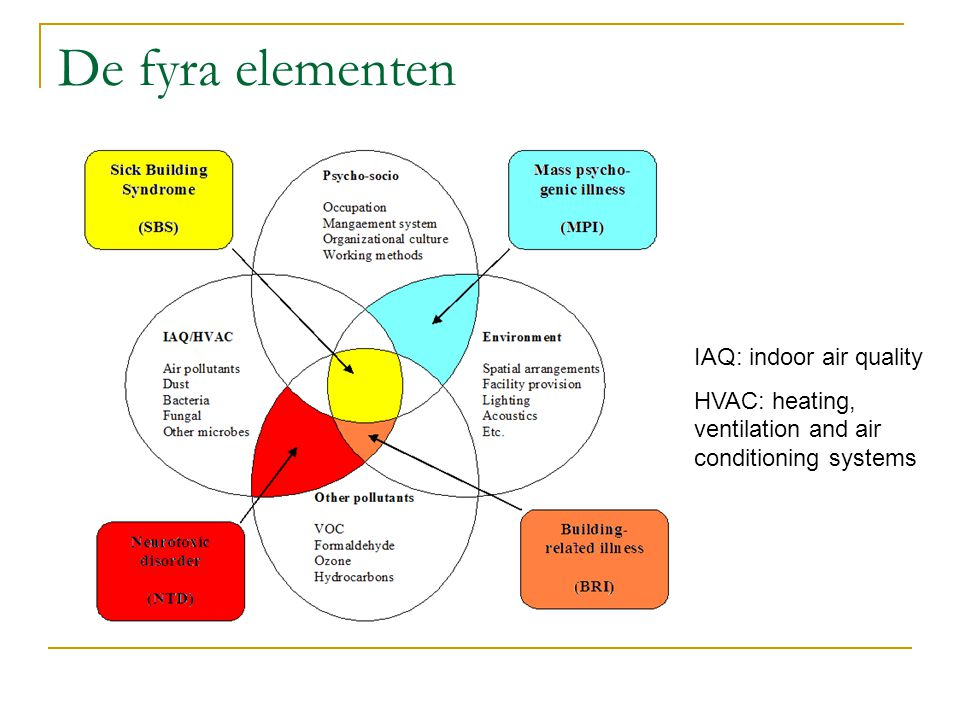 De fyra elementen IAQ: indoor air quality HVAC: heating, ventilation and air conditioning systems