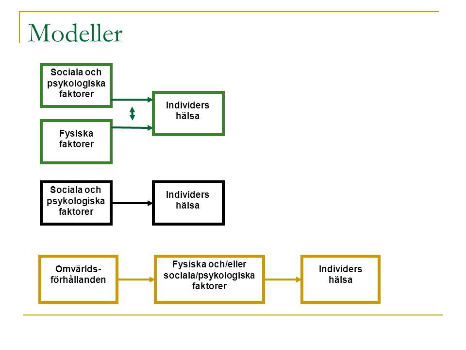 Modeller Sociala och psykologiska faktorer Fysiska faktorer Individers hälsa Sociala och psykologiska faktorer Individers hälsa Omvärlds- förhållanden