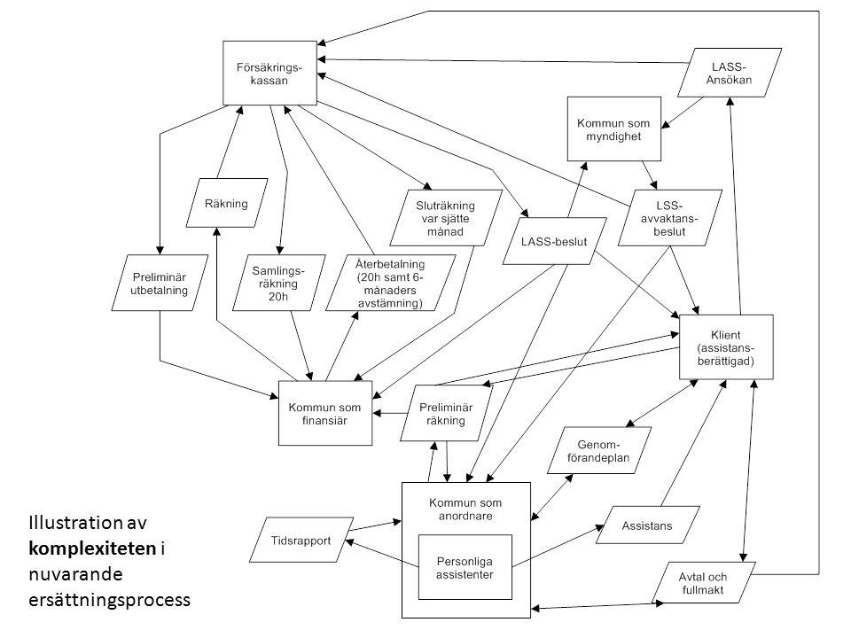 Illustration av komplexiteten i nuvarande ersättningsprocess