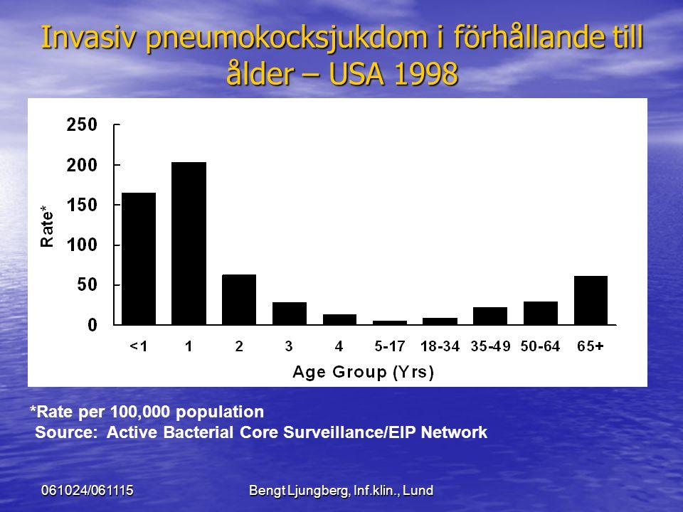 061024/061115Bengt Ljungberg, Inf.klin., Lund Invasiv pneumokocksjukdom i förhållande till ålder – USA 1998 *Rate per 100,000 population Source: Activ