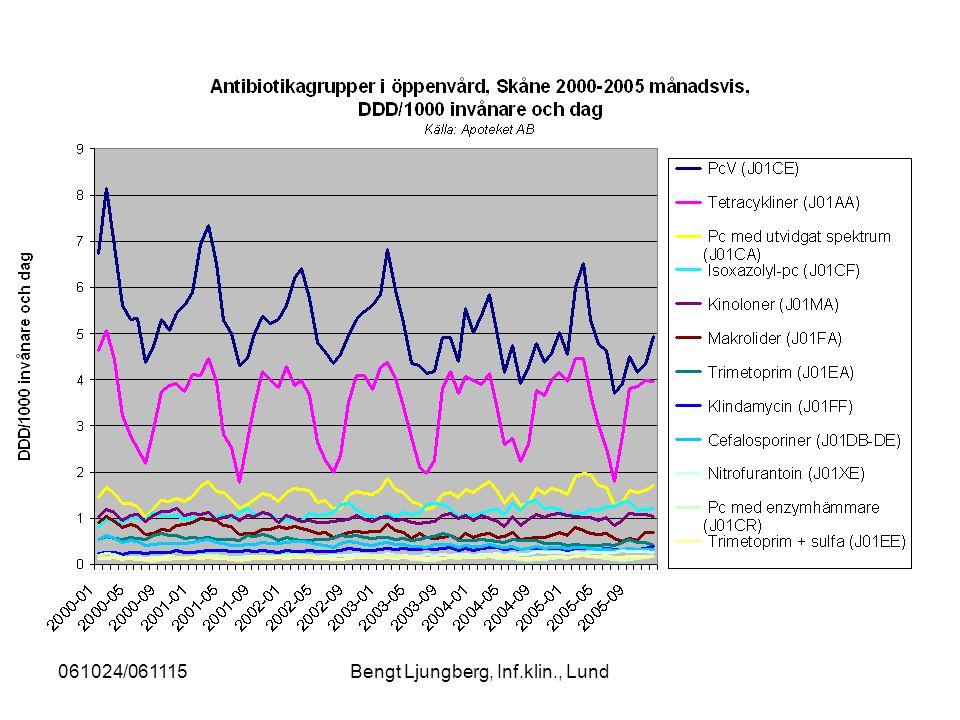 061024/061115Bengt Ljungberg, Inf.klin., Lund