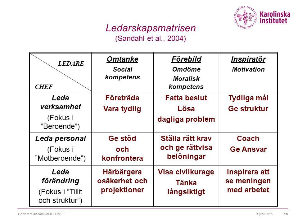 3 juni 2015Christer Sandahl, MMC/ LIME19 ROLL Ändamålsenligt, meningsfullt,disciplinerat beteende Person System Kontext Desire Syfte Resurser