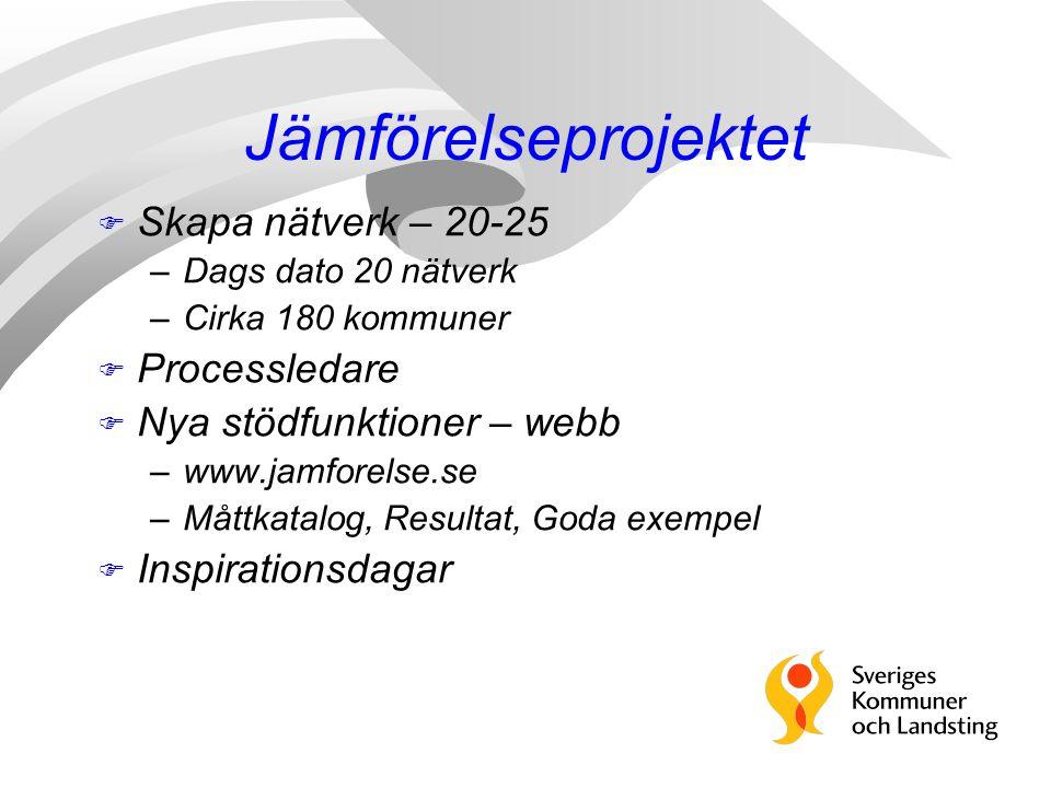 F Skapa nätverk – 20-25 –Dags dato 20 nätverk –Cirka 180 kommuner F Processledare F Nya stödfunktioner – webb –www.jamforelse.se –Måttkatalog, Resulta