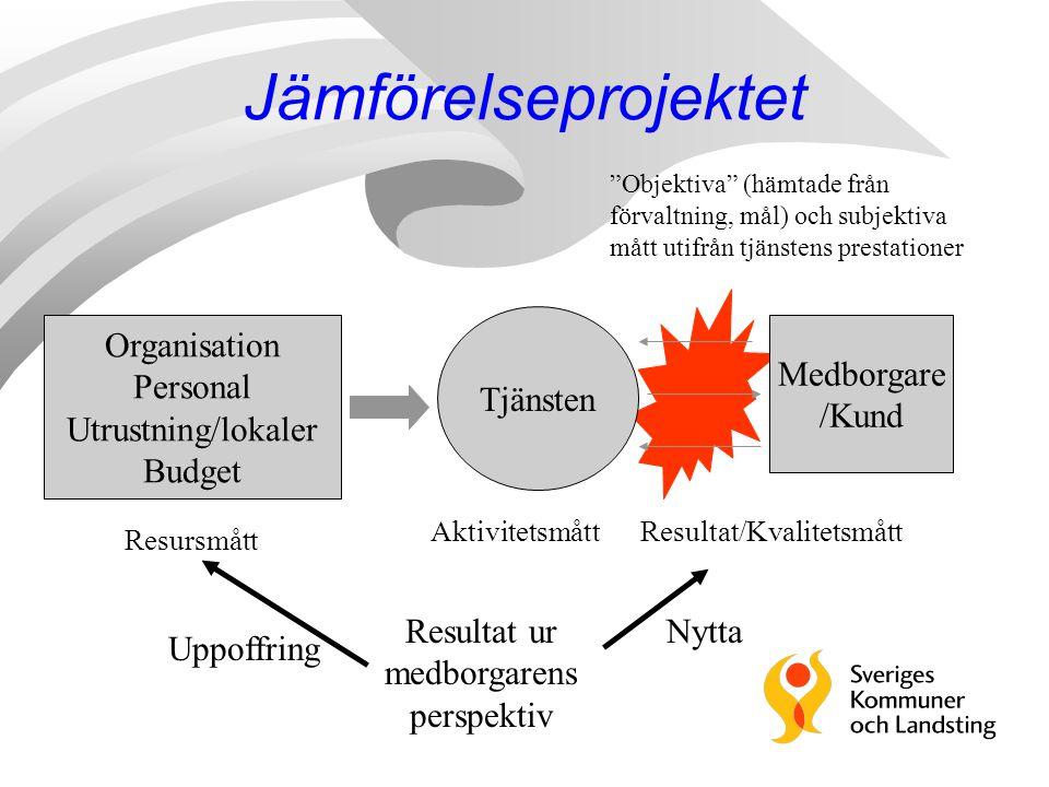 """Tjänsten Medborgare /Kund Organisation Personal Utrustning/lokaler Budget """"Objektiva"""" (hämtade från förvaltning, mål) och subjektiva mått utifrån tjän"""