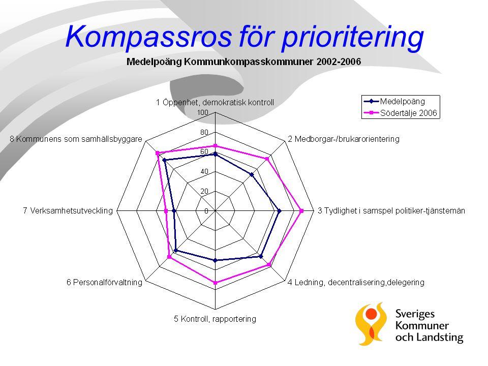 Kompassros för prioritering