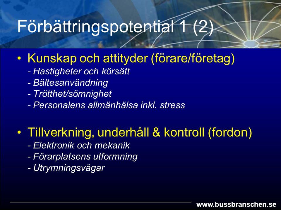 www.bussbranschen.se Förbättringspotential 1 (2) Kunskap och attityder (förare/företag) - Hastigheter och körsätt - Bältesanvändning - Trötthet/sömnig