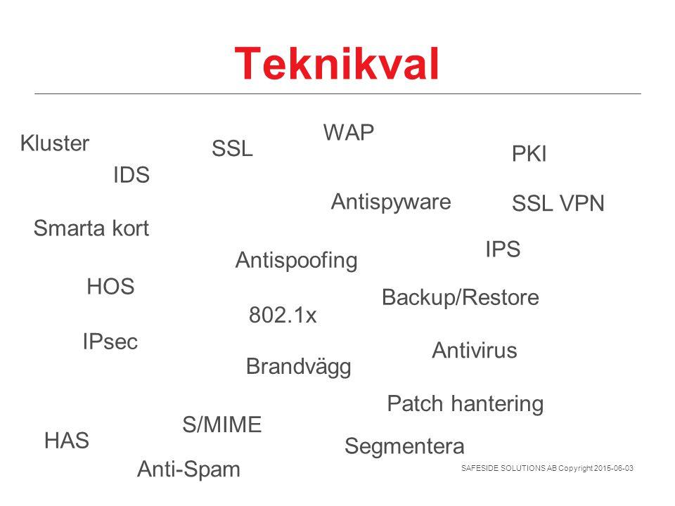 SAFESIDE SOLUTIONS AB Copyright 2015-06-03 Teknikval IPsec S/MIME Antivirus Segmentera Brandvägg Antispoofing Antispyware IDS IPS HOS HAS Smarta kort