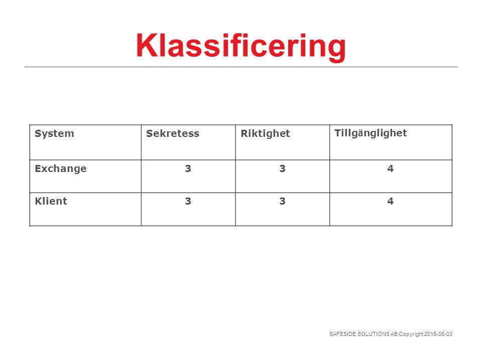 SAFESIDE SOLUTIONS AB Copyright 2015-06-03 Klassificering System SekretessRiktighetTillg ä nglighet Exchange334 Klient334