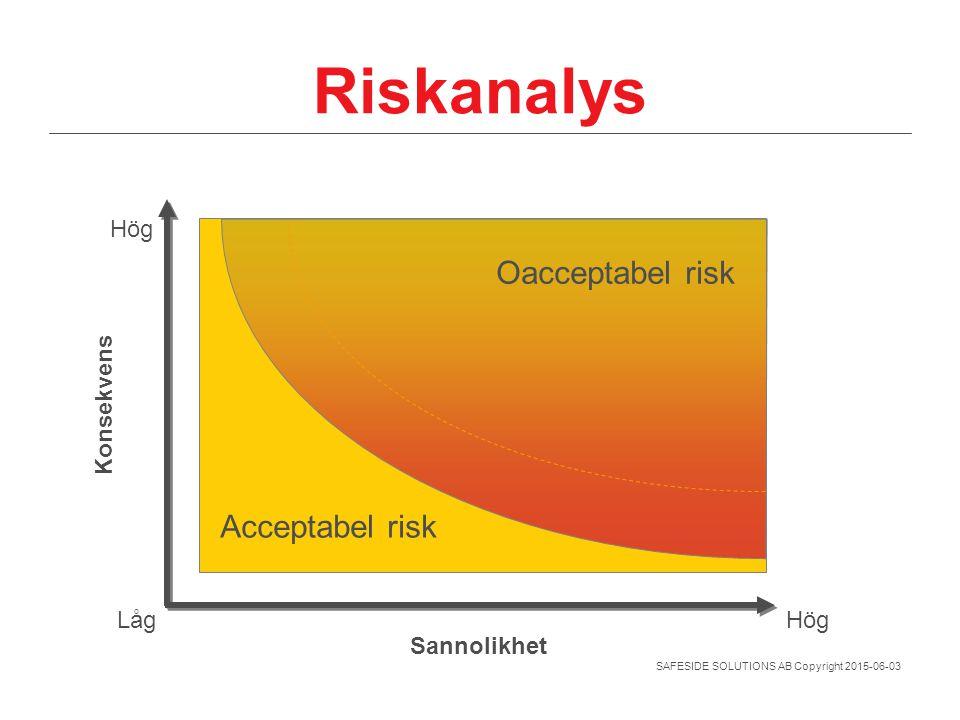 SAFESIDE SOLUTIONS AB Copyright 2015-06-03 Riskanalys Oacceptabel risk Acceptabel risk Sannolikhet Konsekvens LågHög