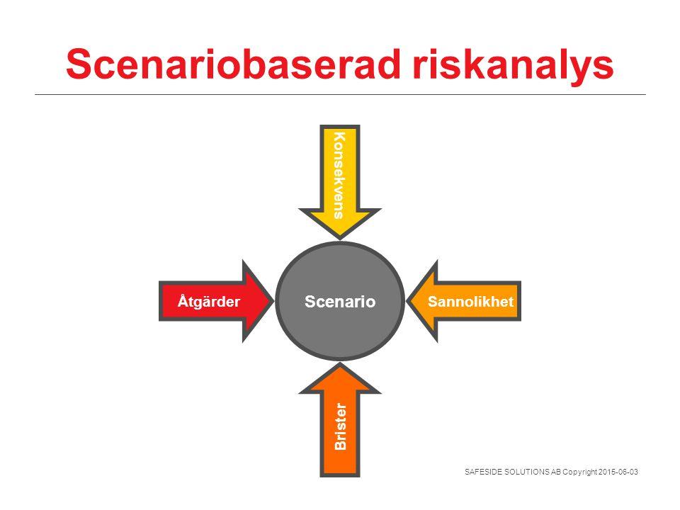 SAFESIDE SOLUTIONS AB Copyright 2015-06-03 Scenariobaserad riskanalys Scenario Sannolikhet Åtgärder Konsekvens Brister