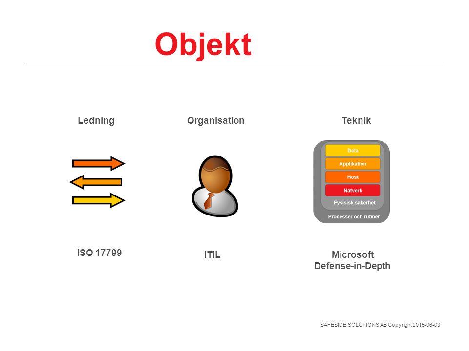 SAFESIDE SOLUTIONS AB Copyright 2015-06-03 Objekt ISO 17799 ITILMicrosoft Defense-in-Depth LedningOrganisationTeknik