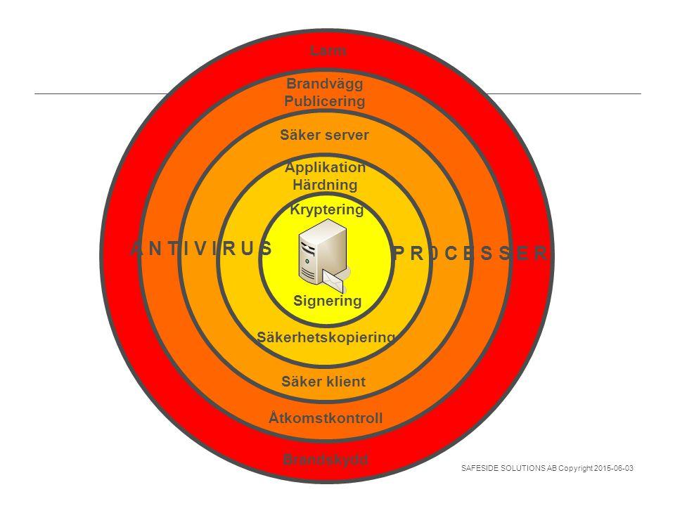 SAFESIDE SOLUTIONS AB Copyright 2015-06-03 Vill kommunicera med flera Mobilitet Kryptering Applikation Härdning Säker server Brandvägg Publicering A N