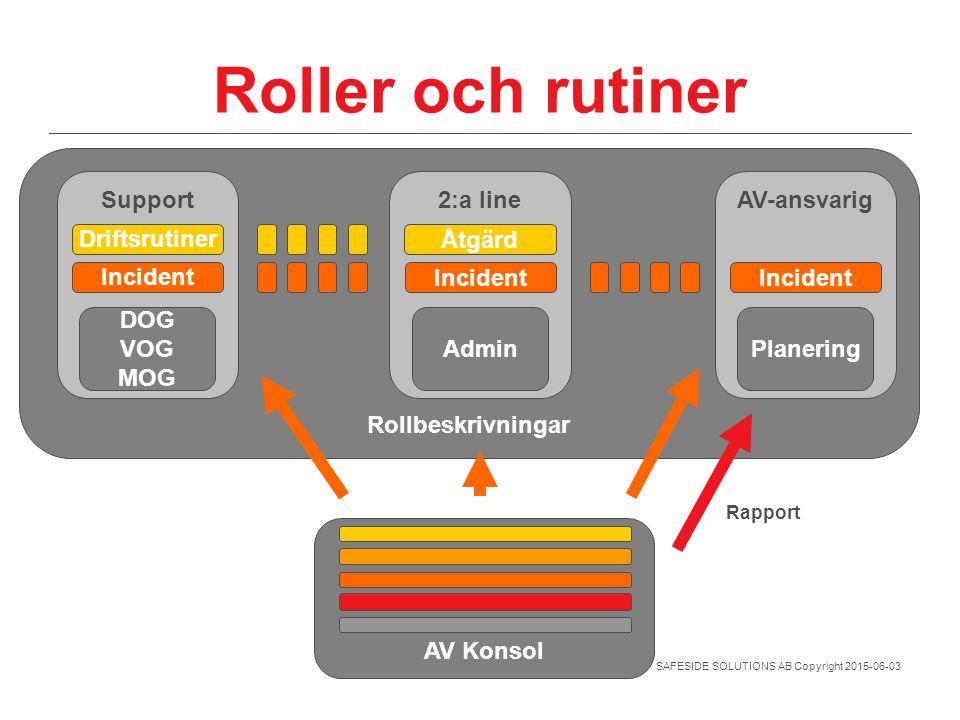 SAFESIDE SOLUTIONS AB Copyright 2015-06-03 Rollbeskrivningar Roller och rutiner AV Konsol Support 2:a lineAV-ansvarig Driftsrutiner Incident DOG VOG M