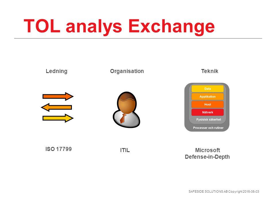SAFESIDE SOLUTIONS AB Copyright 2015-06-03 TOL analys Exchange ISO 17799 ITILMicrosoft Defense-in-Depth LedningOrganisationTeknik