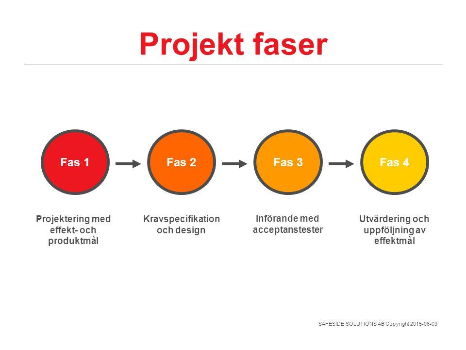 SAFESIDE SOLUTIONS AB Copyright 2015-06-03 Projekt faser Fas 1 Fas 2 Fas 3 Fas 4 Projektering med effekt- och produktmål Kravspecifikation och design