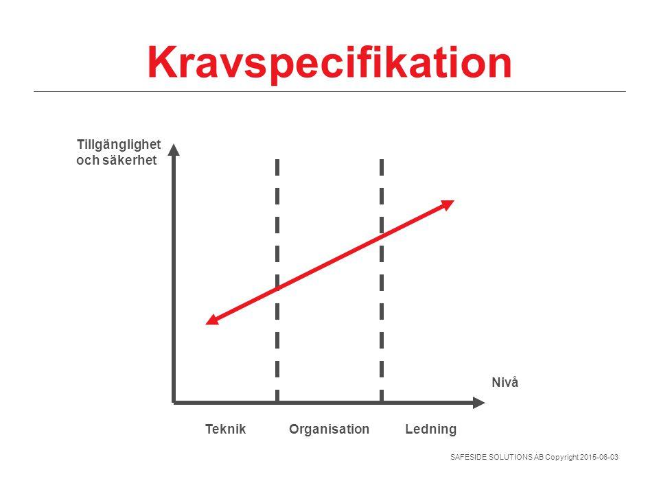 SAFESIDE SOLUTIONS AB Copyright 2015-06-03 Kravspecifikation Tillgänglighet och säkerhet Nivå TeknikOrganisationLedning