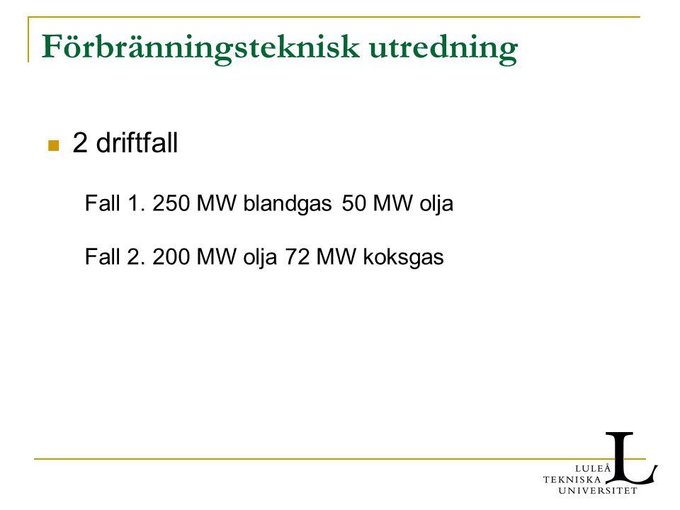 Förbränningsteknisk utredning 2 driftfall Fall 1. 250 MW blandgas 50 MW olja Fall 2. 200 MW olja 72 MW koksgas