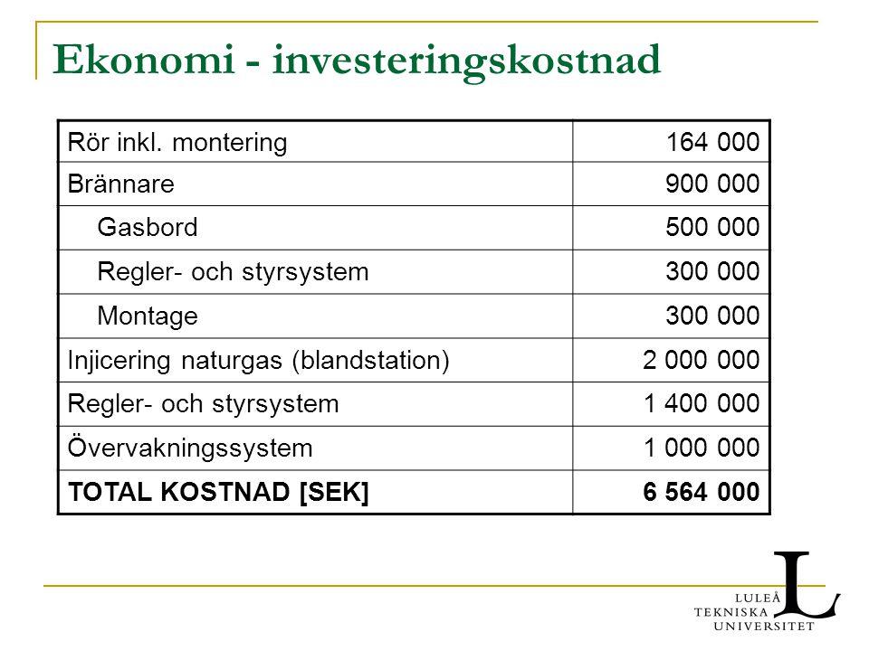 Ekonomi - investeringskostnad Rör inkl. montering164 000 Brännare900 000 Gasbord500 000 Regler- och styrsystem300 000 Montage300 000 Injicering naturg