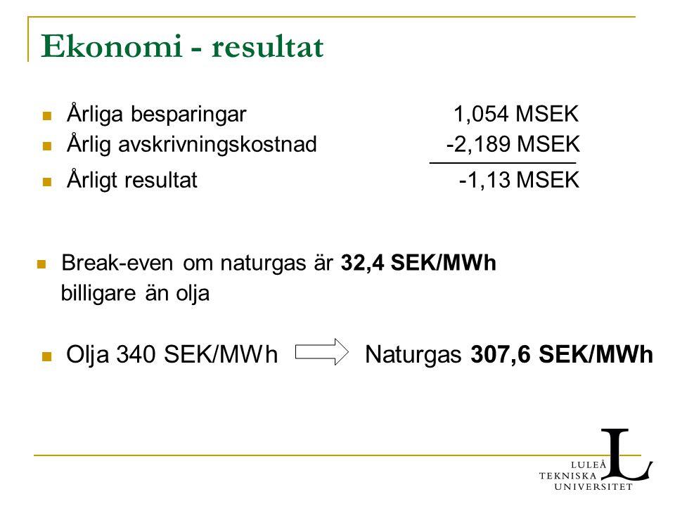 Ekonomi - resultat Årliga besparingar 1,054 MSEK Årlig avskrivningskostnad -2,189 MSEK Årligt resultat -1,13 MSEK Break-even om naturgas är 32,4 SEK/MWh billigare än olja Olja 340 SEK/MWh Naturgas 307,6 SEK/MWh ________________
