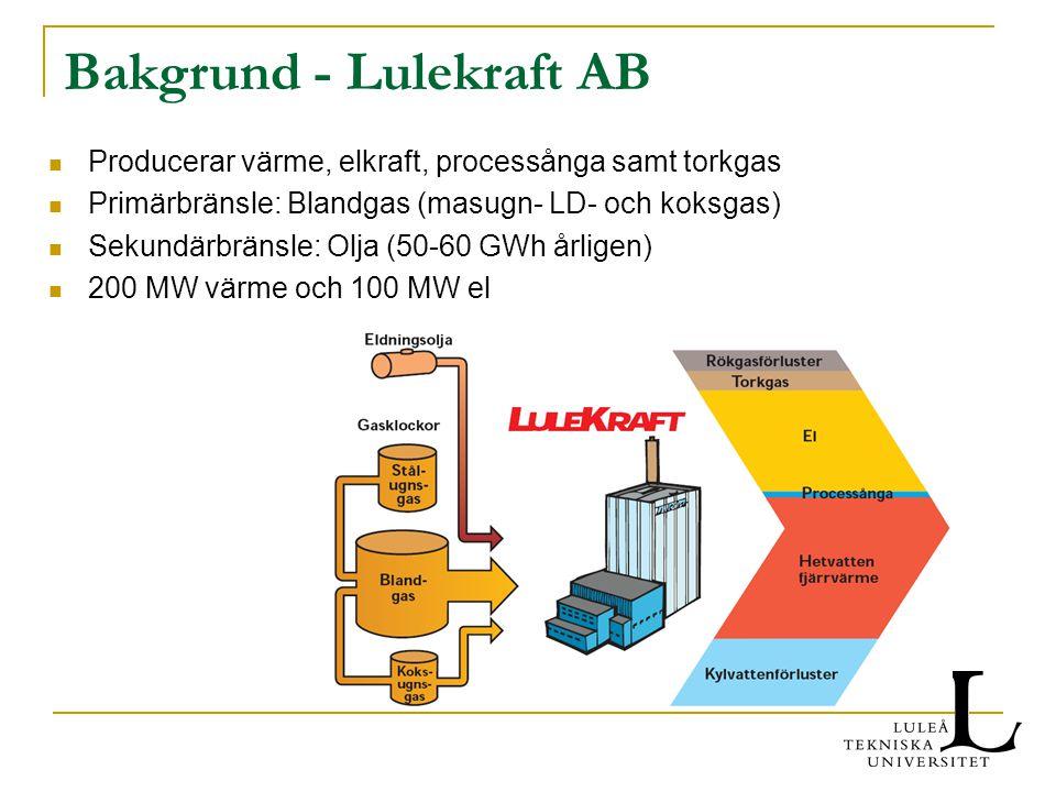 Bakgrund - Lulekraft AB Producerar värme, elkraft, processånga samt torkgas Primärbränsle: Blandgas (masugn- LD- och koksgas) Sekundärbränsle: Olja (50-60 GWh årligen) 200 MW värme och 100 MW el