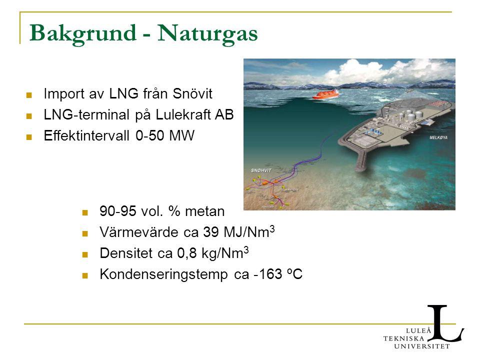 Bakgrund - Naturgas Import av LNG från Snövit LNG-terminal på Lulekraft AB Effektintervall 0-50 MW 90-95 vol. % metan Värmevärde ca 39 MJ/Nm 3 Densite