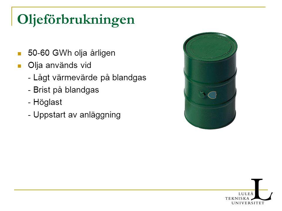 Oljeförbrukningen 50-60 GWh olja årligen Olja används vid - Lågt värmevärde på blandgas - Brist på blandgas - Höglast - Uppstart av anläggning