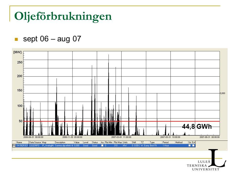 Oljeförbrukningen sept 06 – aug 07 44,8 GWh