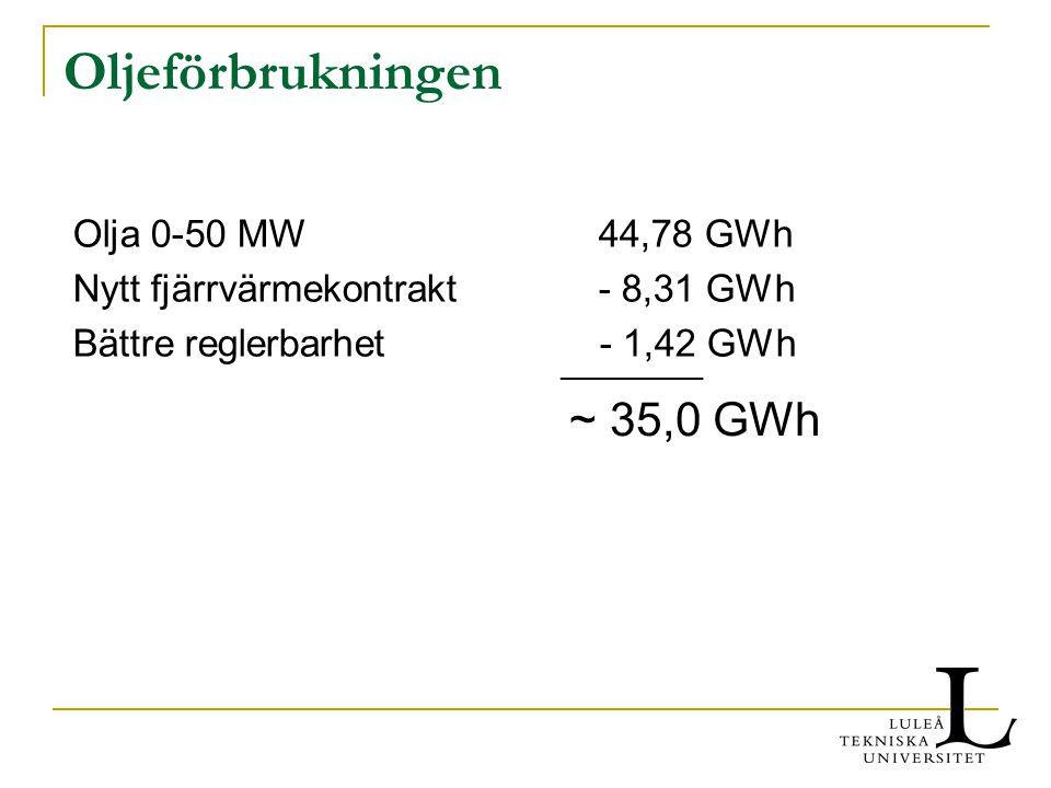 Oljeförbrukningen Olja 0-50 MW44,78 GWh Nytt fjärrvärmekontrakt - 8,31 GWh Bättre reglerbarhet - 1,42 GWh __________ ~ 35,0 GWh