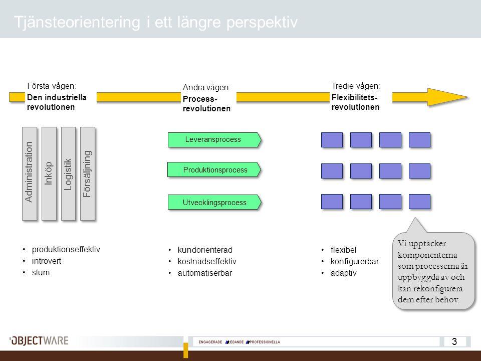 3 Tjänsteorientering i ett längre perspektiv Produktionsprocess Utvecklingsprocess Leveransprocess produktionseffektiv introvert stum kundorienterad kostnadseffektiv automatiserbar Första vågen: Den industriella revolutionen Andra vågen: Process- revolutionen Tredje vågen: Flexibilitets- revolutionen flexibel konfigurerbar adaptiv Vi upptäcker komponenterna som processerna är uppbyggda av och kan rekonfigurera dem efter behov.