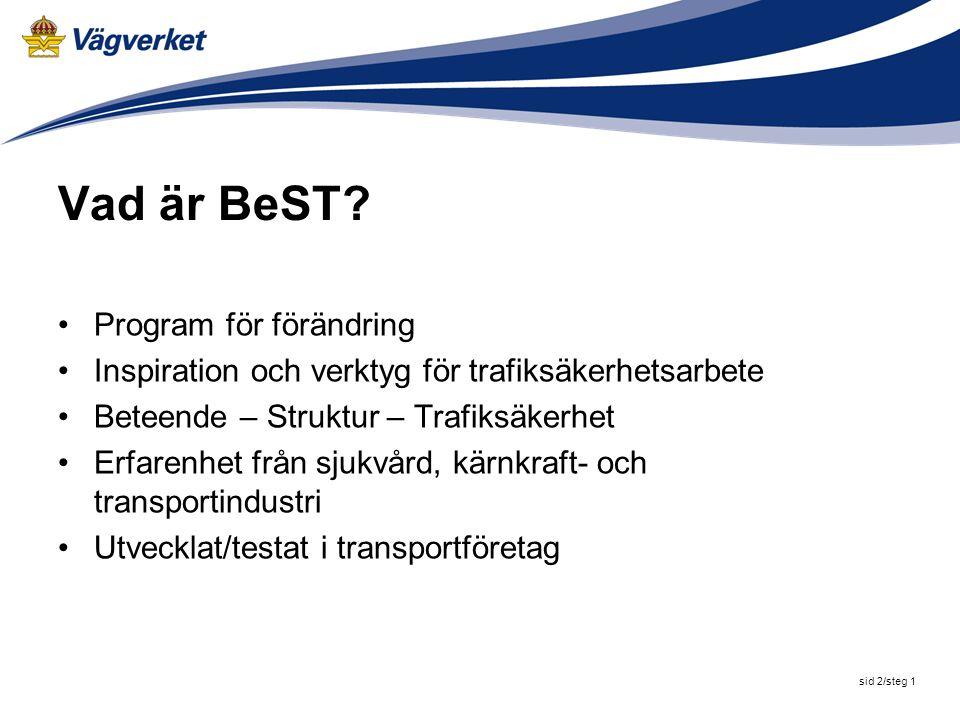 sid 2/steg 2 Dagens program Vad är BeST.Varför ska vi satsa på BeST.