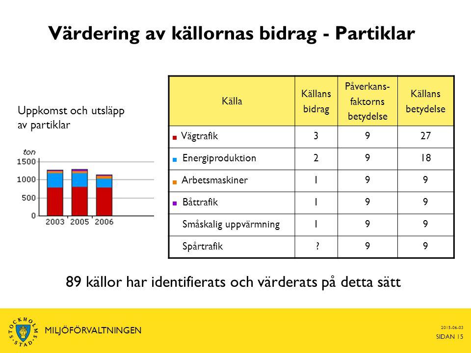 2015-06-03 SIDAN 15 MILJÖFÖRVALTNINGEN Värdering av källornas bidrag - Partiklar Källa Källans bidrag Påverkans- faktorns betydelse Källans betydelse