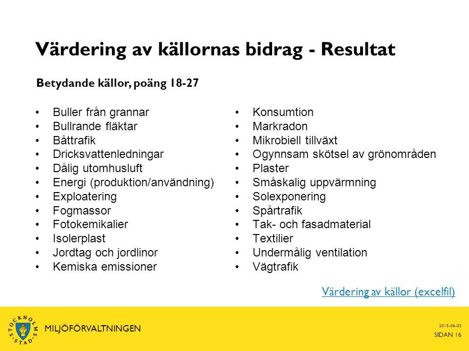 2015-06-03 SIDAN 16 MILJÖFÖRVALTNINGEN Värdering av källornas bidrag - Resultat Buller från grannar Bullrande fläktar Båttrafik Dricksvattenledningar