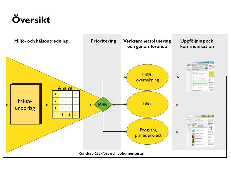 2015-06-03 SIDAN 4 MILJÖFÖRVALTNINGEN Miljö- övervakning Program, planer, projekt Tillsyn MHN Verksamhetsplanering och genomförande Analys Uppföljning