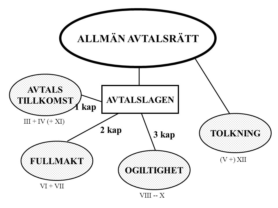 ALLMÄN AVTALSRÄTT AVTALS TILLKOMST FULLMAKT OGILTIGHET TOLKNING AVTALSLAGEN 1 kap 2 kap 3 kap III + IV (+ XI) VI + VII VIII -- X (V +) XII