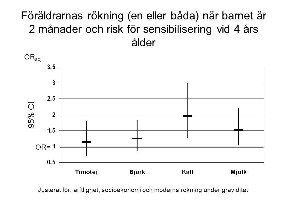 Föräldrarnas rökning (en eller båda) när barnet är 2 månader och risk för sensibilisering vid 4 års ålder 95% CI OR adj Justerat för: ärftlighet, socioekonomi och moderns rökning under graviditet OR=
